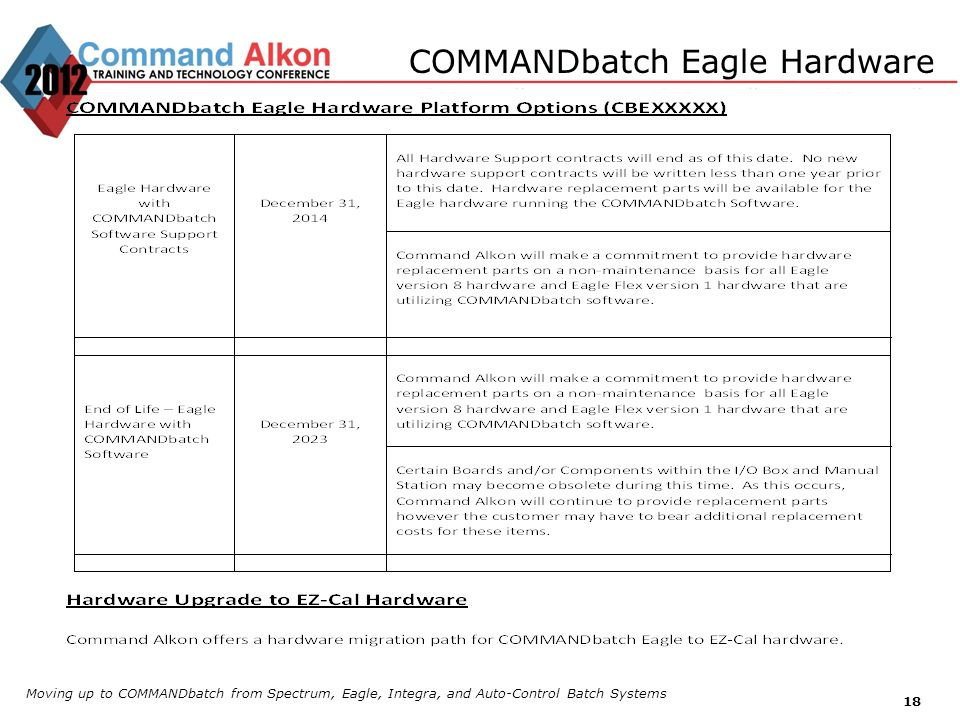 COMMANDbatch Eagle Hardware