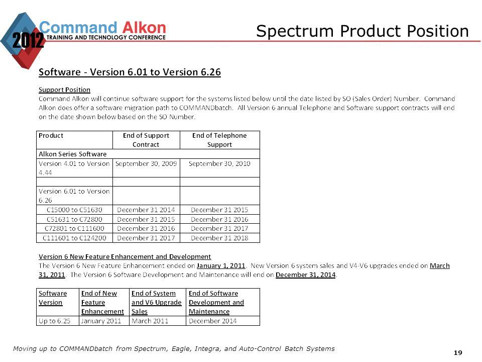 Spectrum Product Position