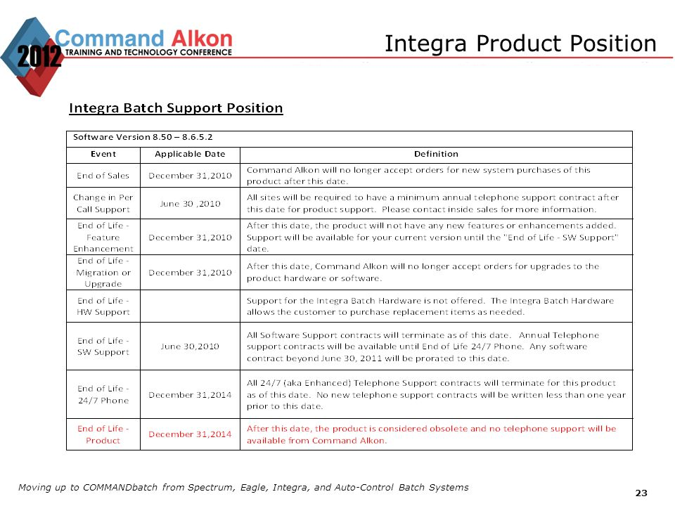 Integra Product Position