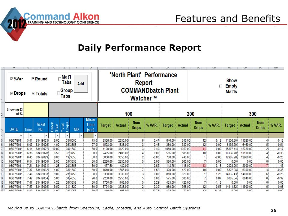 Daily Performance Report