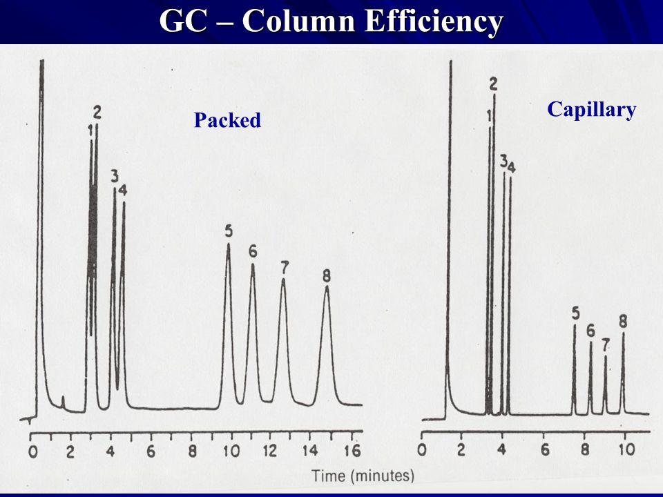 GC – Column Efficiency Capillary Packed