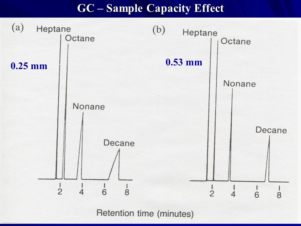 GC – Sample Capacity Effect
