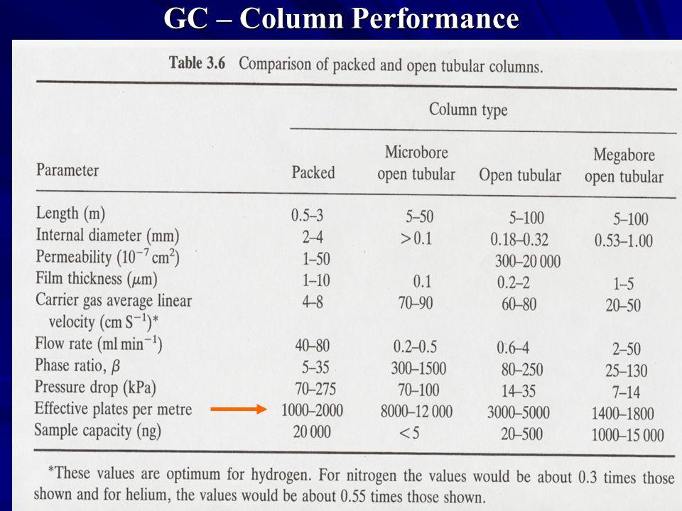 GC – Column Performance