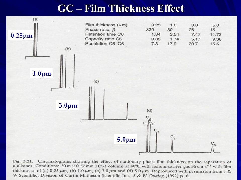 GC – Film Thickness Effect