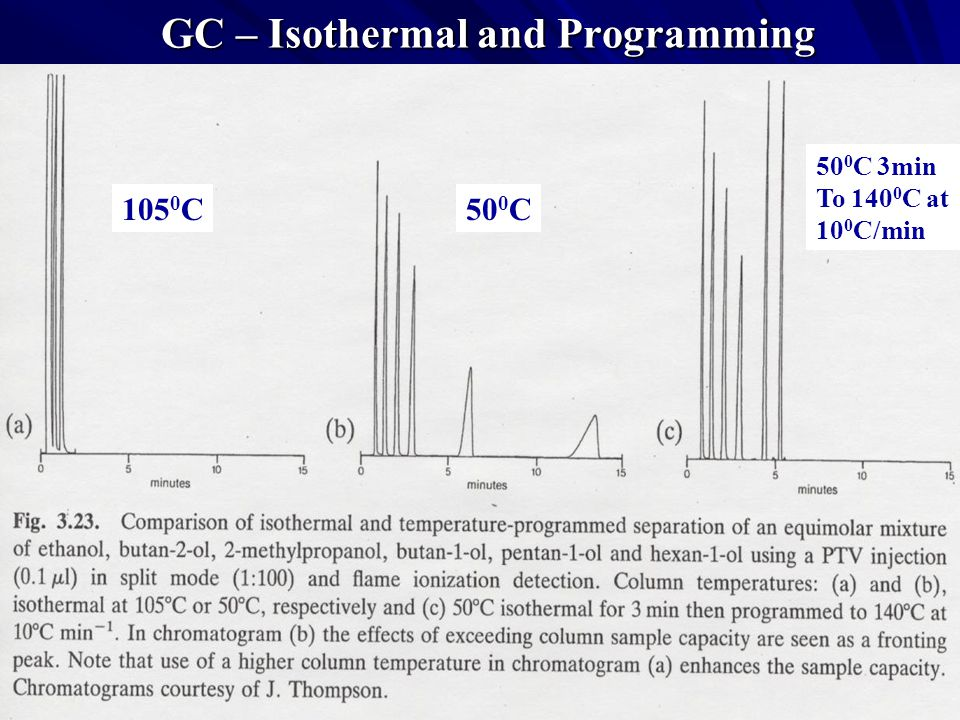 GC – Isothermal and Programming