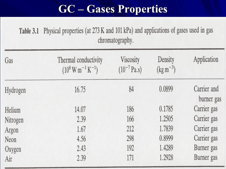 GC – Gases Properties