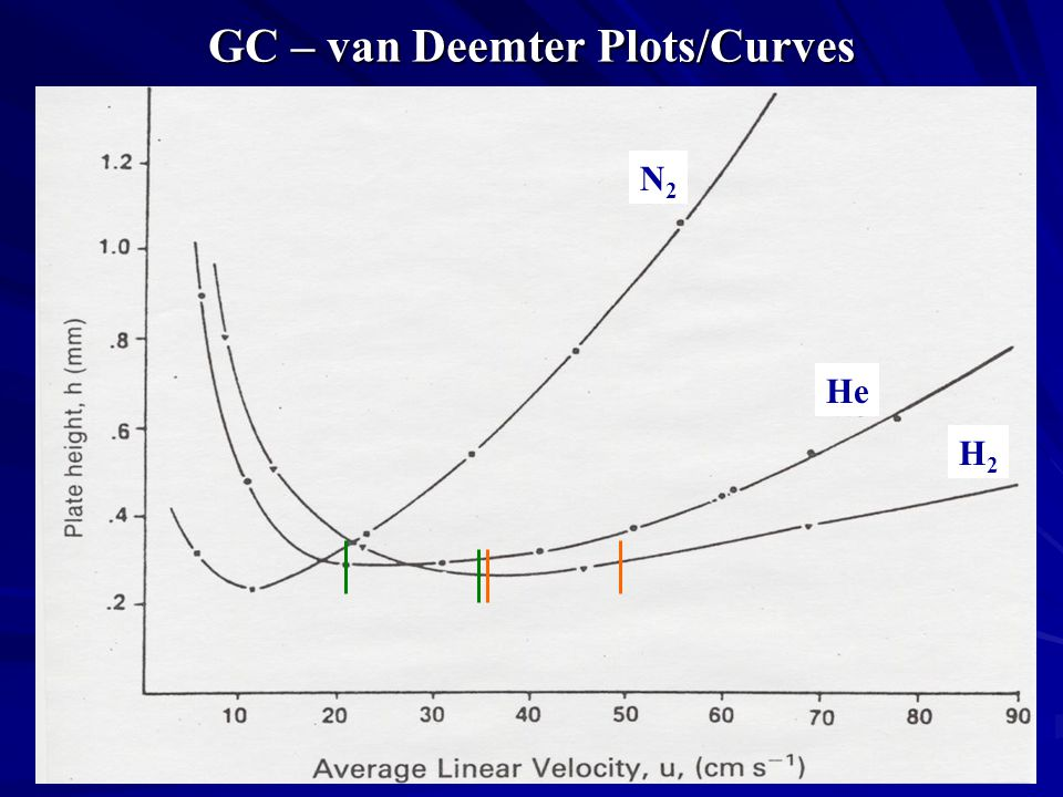 GC – van Deemter Plots/Curves