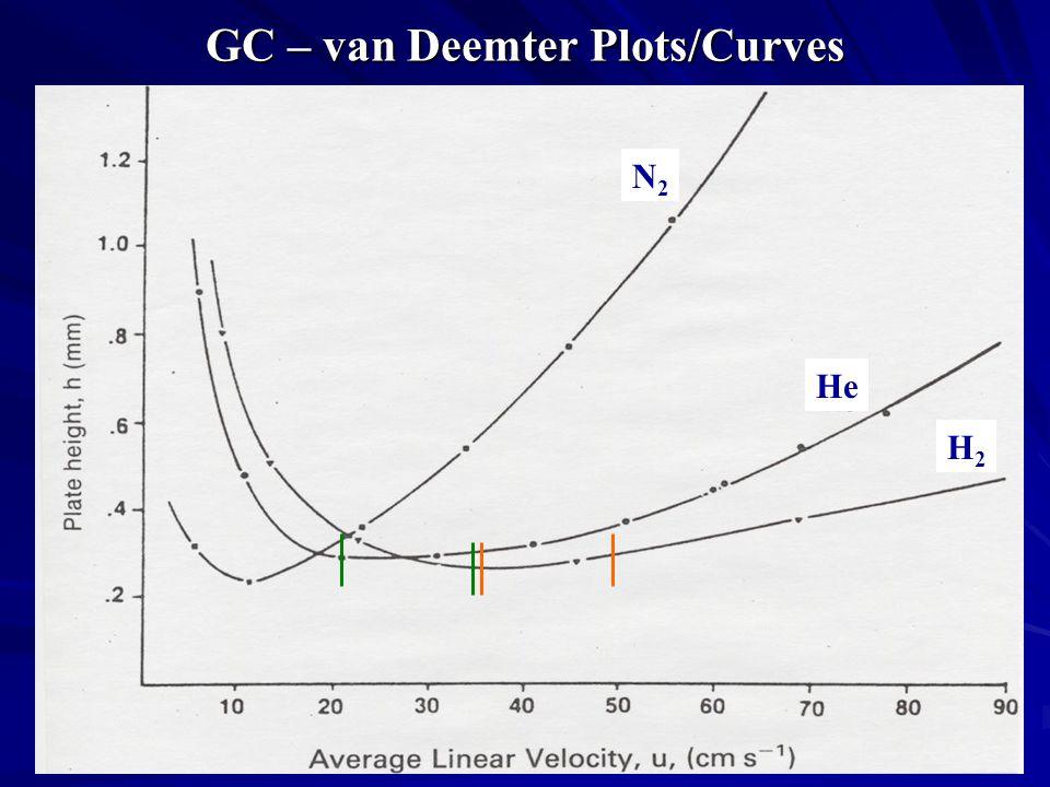 plot of curve