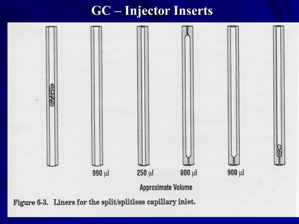 GC – Injector Inserts