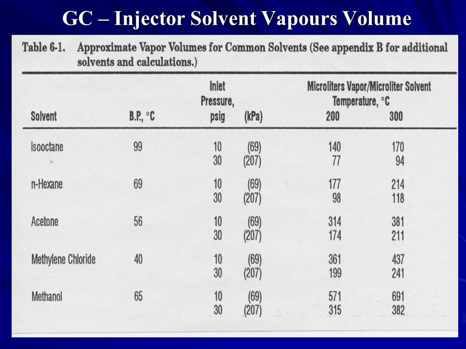 GC – Injector Solvent Vapours Volume