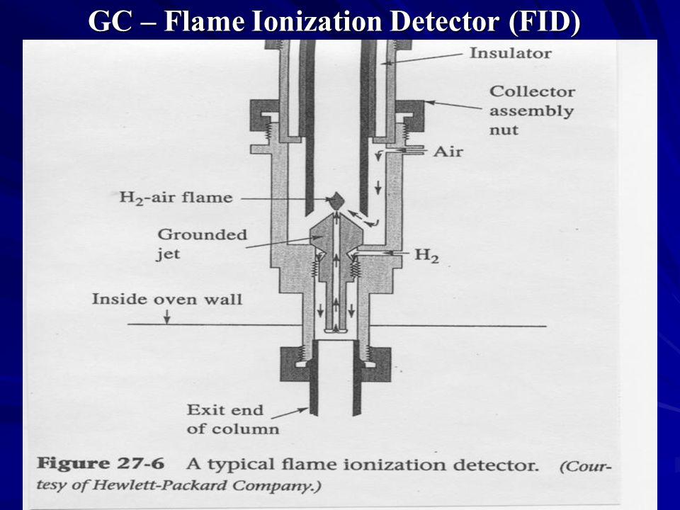 GC – Flame Ionization Detector (FID)