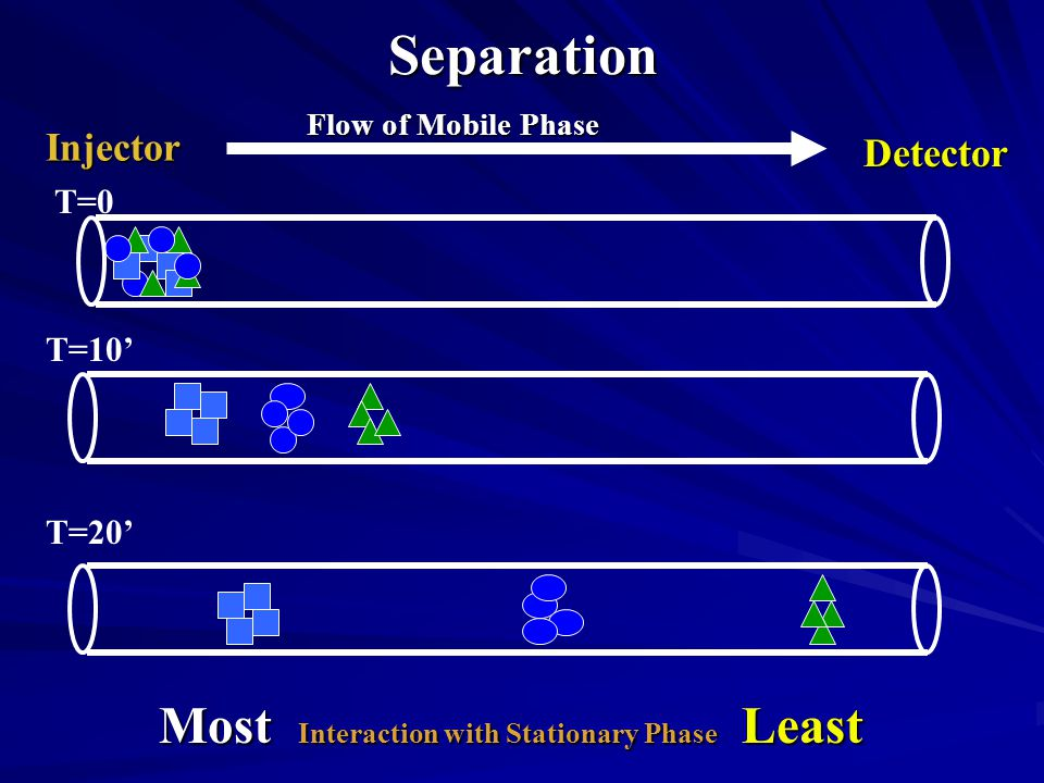 Separation Most Interaction with Stationary Phase Least Injector