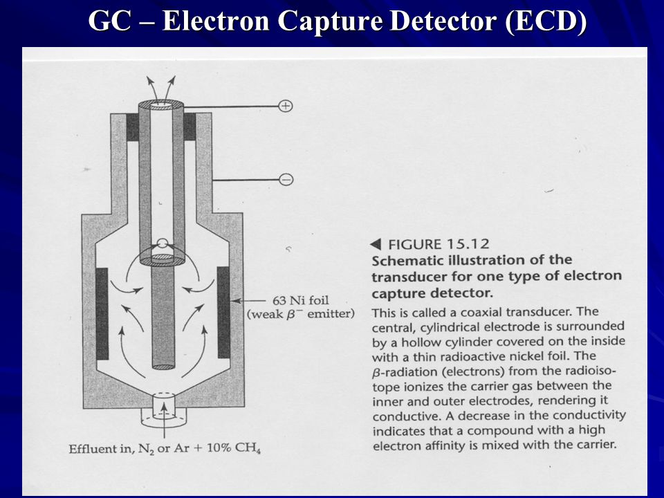 GC – Electron Capture Detector (ECD)