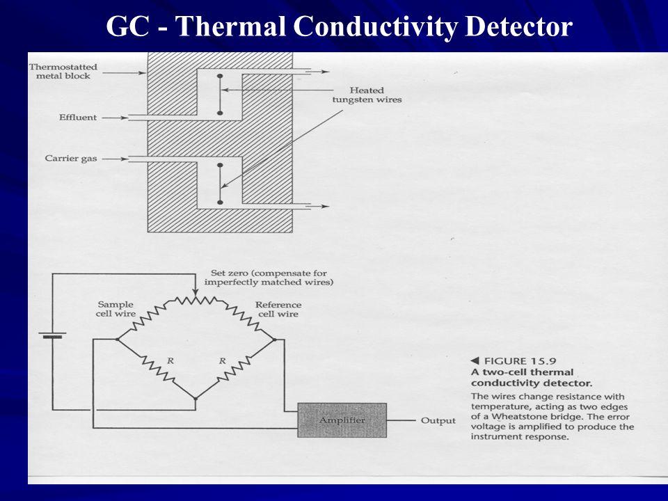 GC - Thermal Conductivity Detector