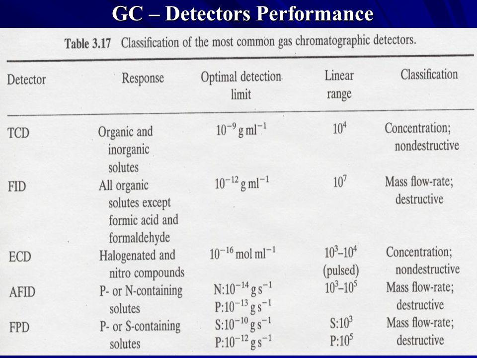 GC – Detectors Performance