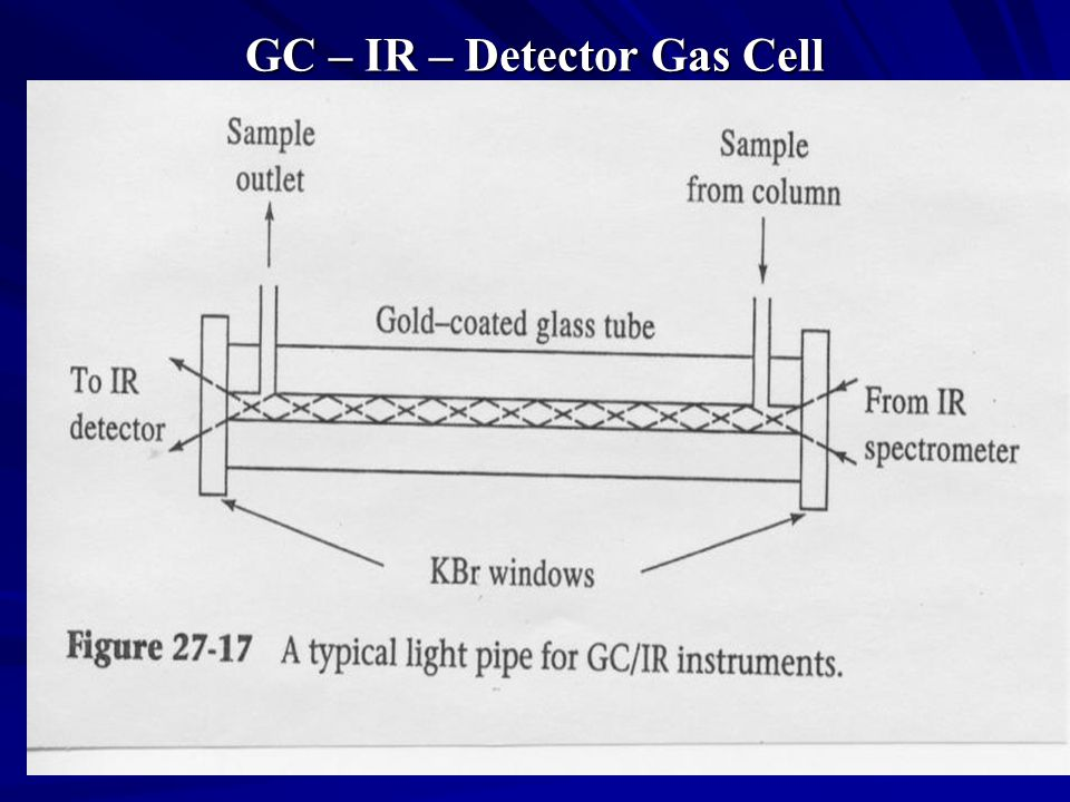 GC – IR – Detector Gas Cell