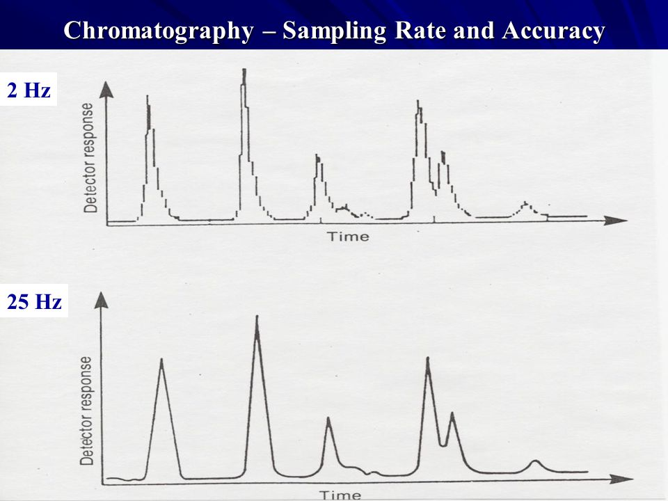 Chromatography – Sampling Rate and Accuracy