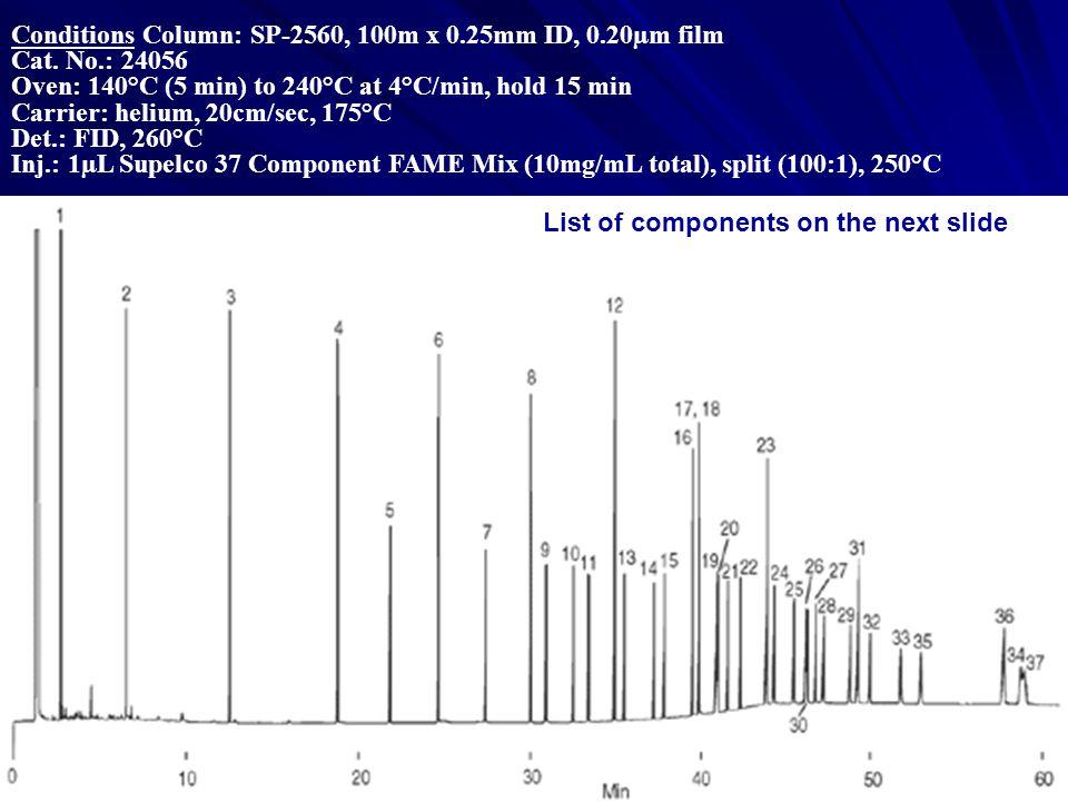 Conditions Column: SP-2560, 100m x 0. 25mm ID, 0. 20µm film Cat. No