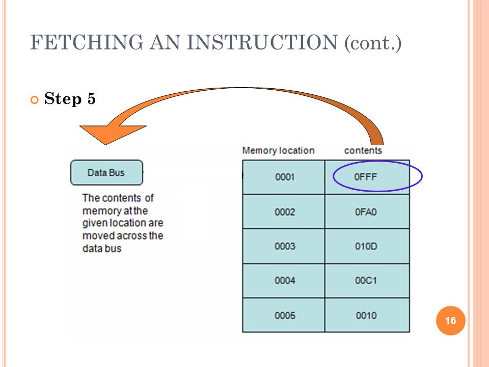 FETCHING AN INSTRUCTION (cont.)