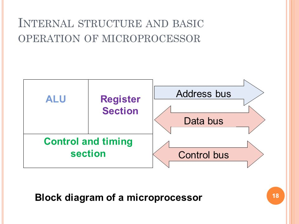 Internal structure and basic operation of microprocessor