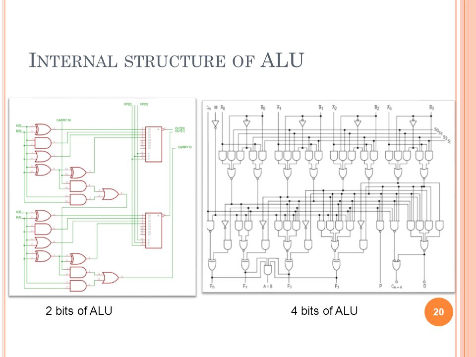 Internal structure of ALU