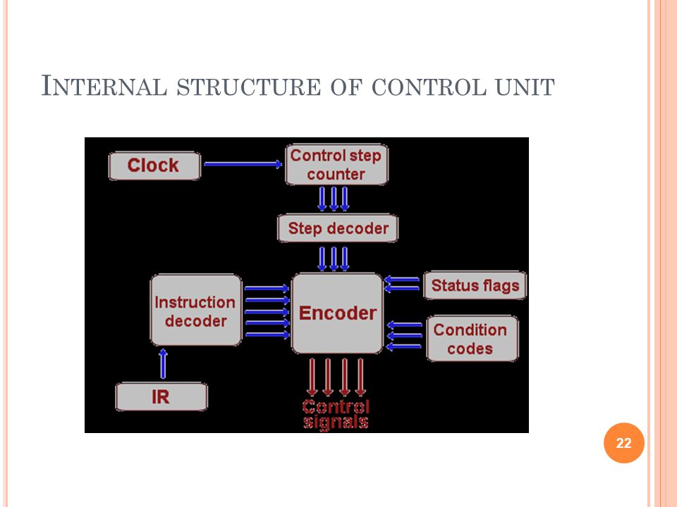 Internal structure of control unit