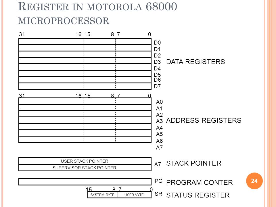 Register in motorola 68000 microprocessor