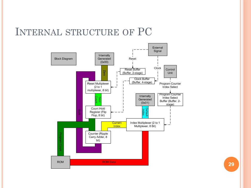 Internal structure of PC