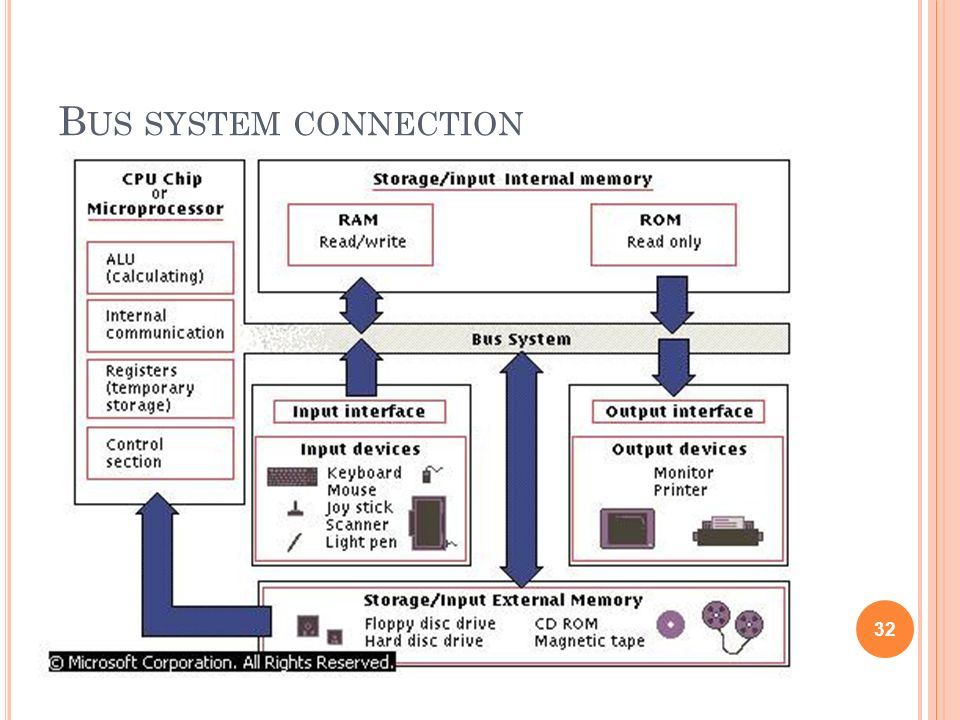 Bus system connection