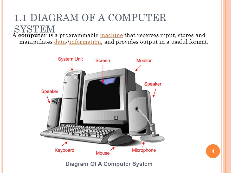 1.1 DIAGRAM OF A COMPUTER SYSTEM