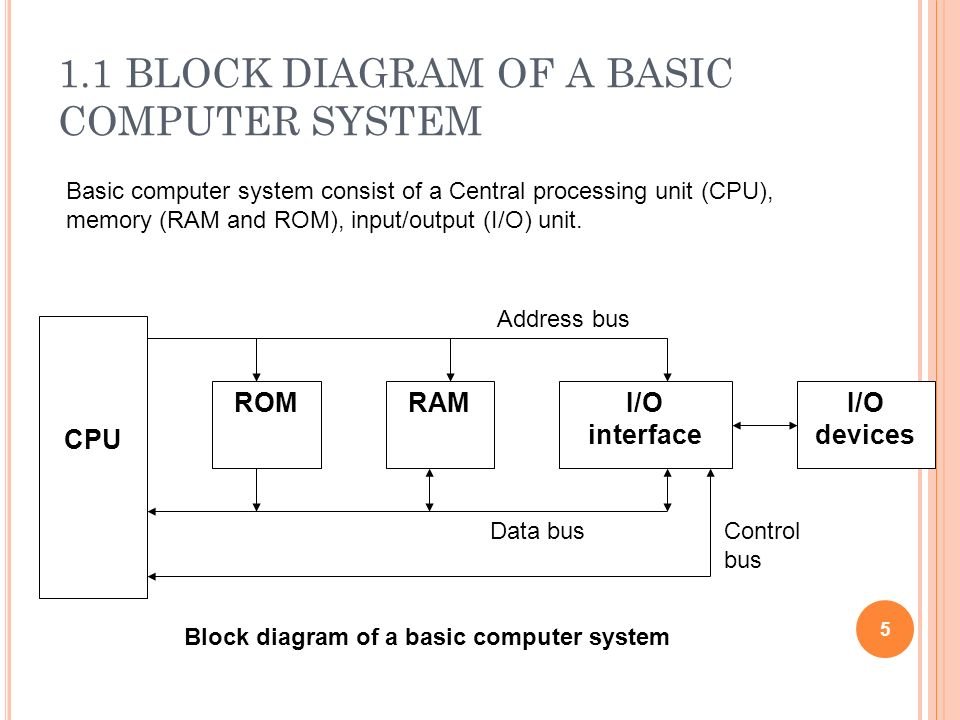 introduction of microprpcessor ppt video online download PC CPU Diagram block diagram basic organization computer system