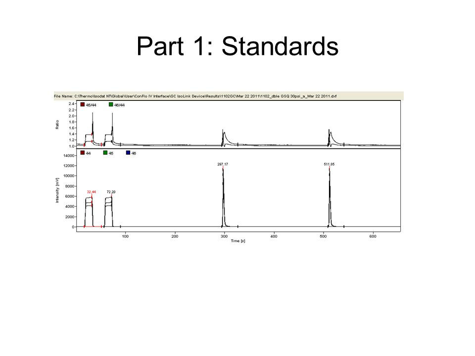 Part 1: Standards