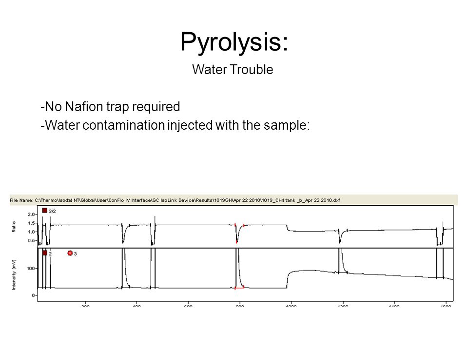 Pyrolysis: Water Trouble No Nafion trap required