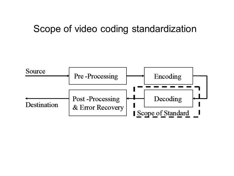 Scope of video coding standardization