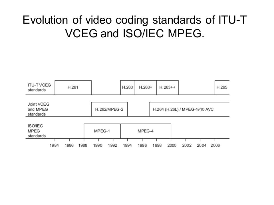Evolution of video coding standards of ITU-T VCEG and ISO/IEC MPEG.