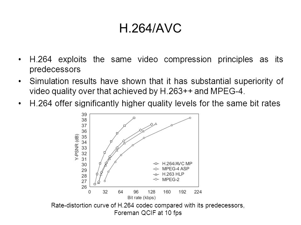 Rate-distortion curve of H.264 codec compared with its predecessors,