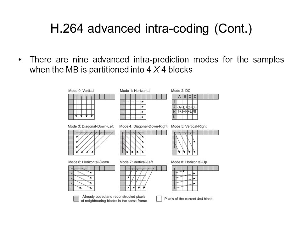 H.264 advanced intra-coding (Cont.)