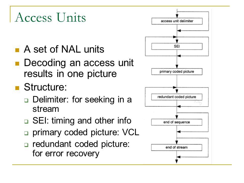 Access Units A set of NAL units