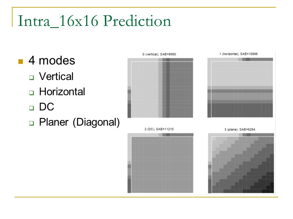 Intra_16x16 Prediction 4 modes Vertical Horizontal DC