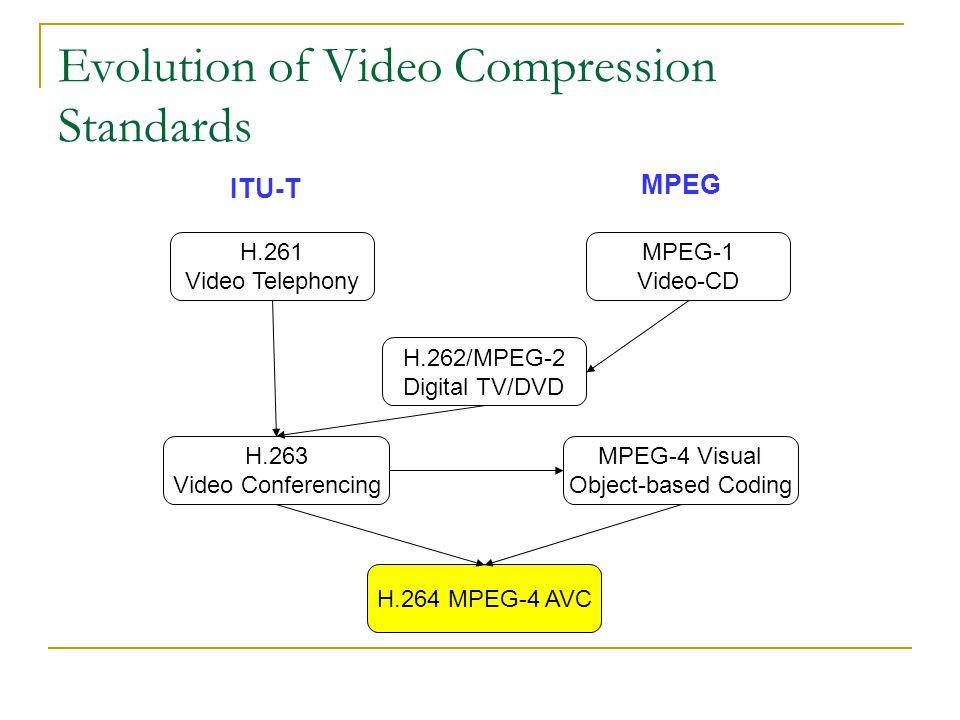 Evolution of Video Compression Standards