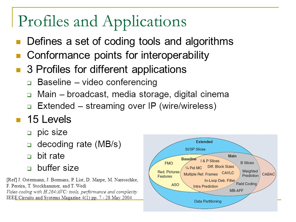 Profiles and Applications