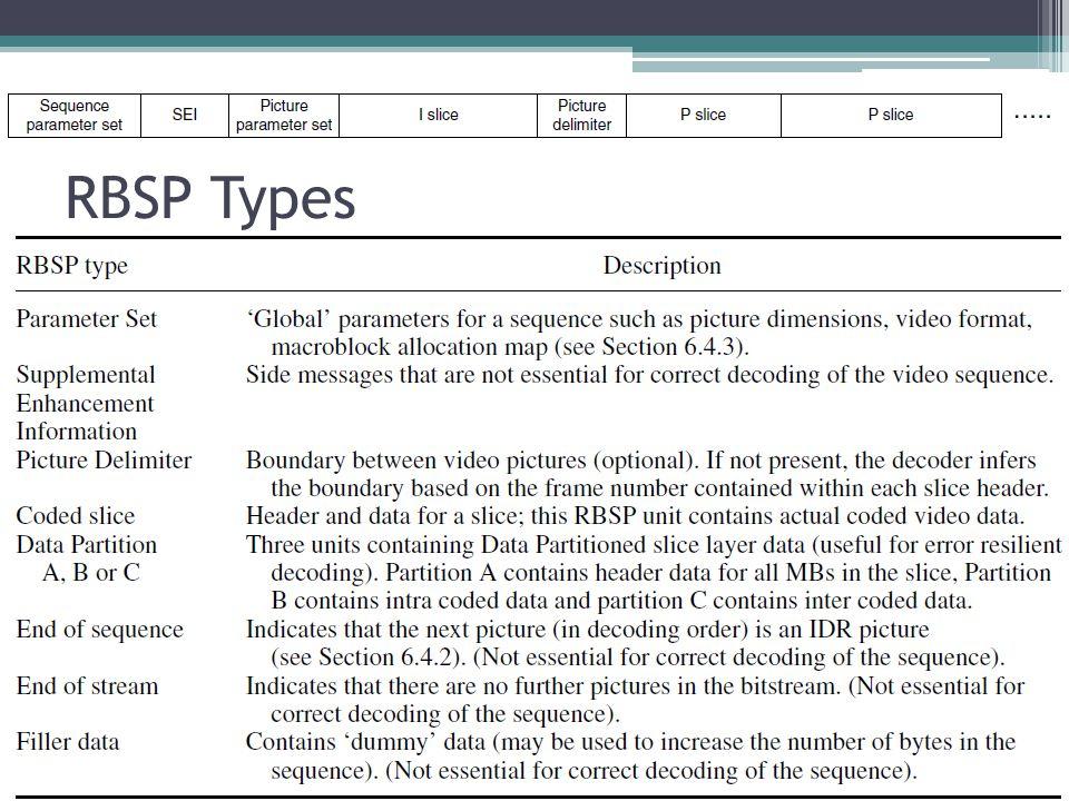 RBSP Types