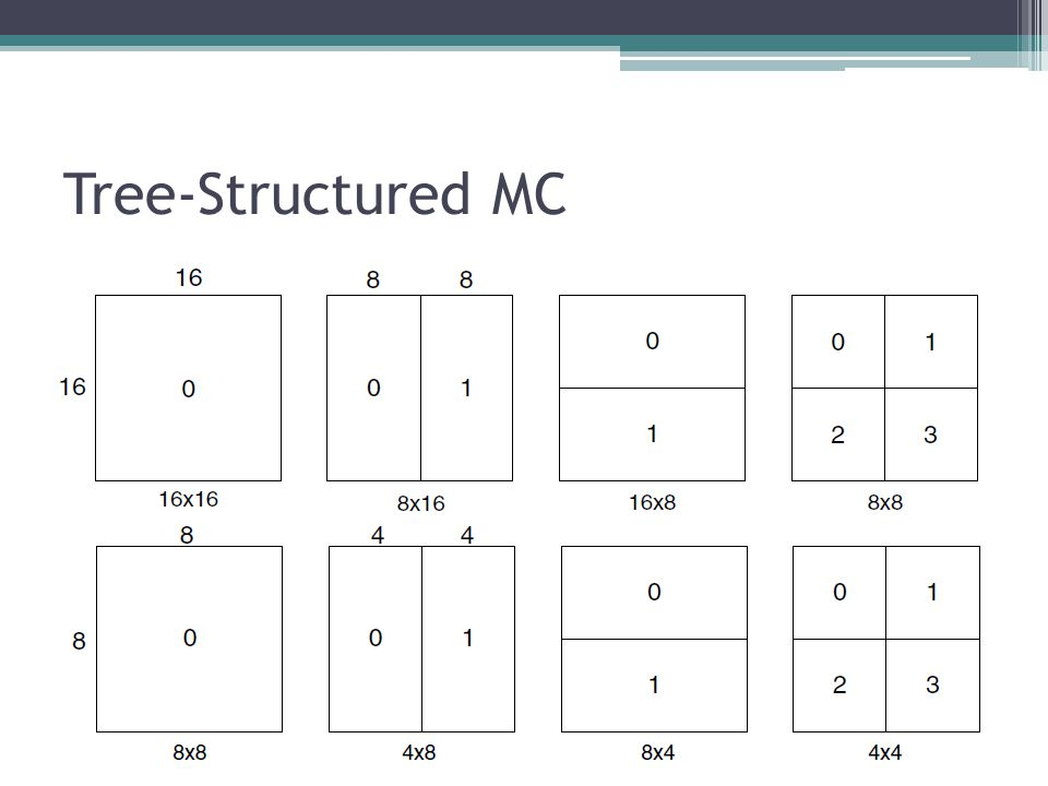 Tree-Structured MC Why do we need different partition sizes Motion vector are expensive. Large partition - smooth area.