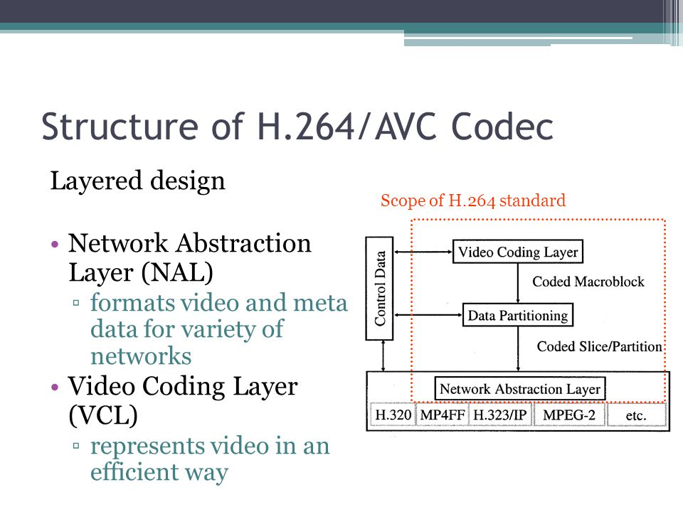Structure of H.264/AVC Codec