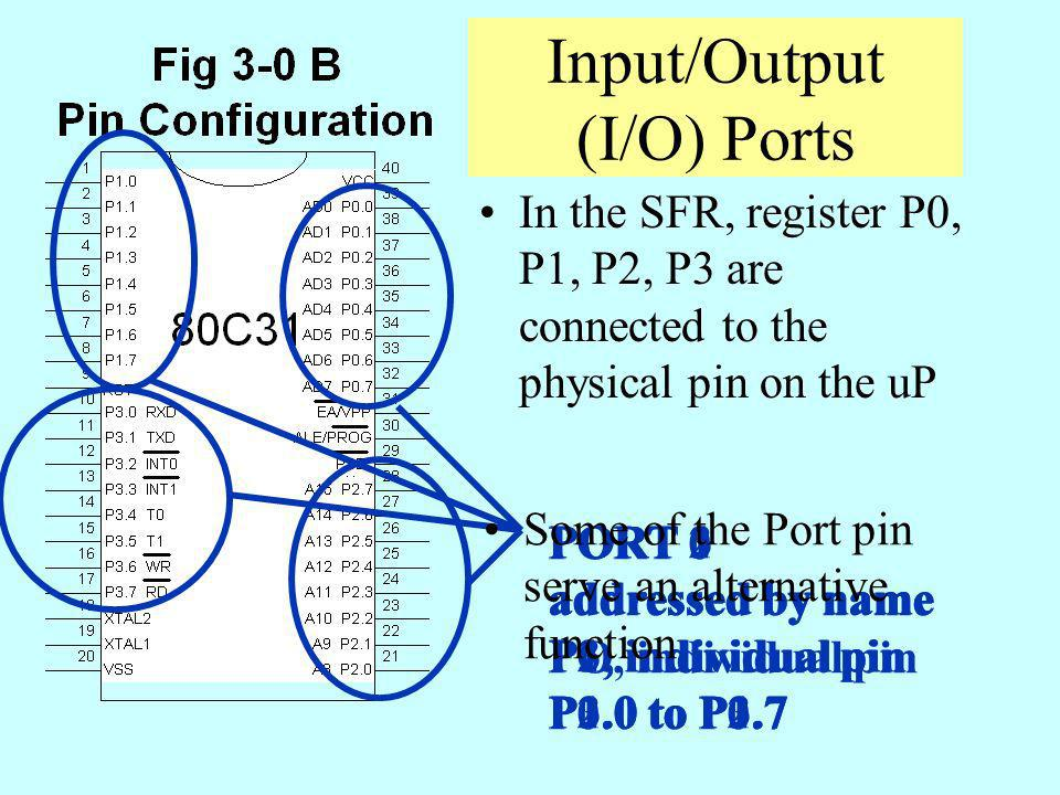 Input/Output (I/O) Ports
