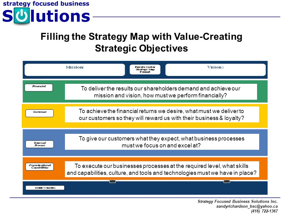 Filling the Strategy Map with Value-Creating