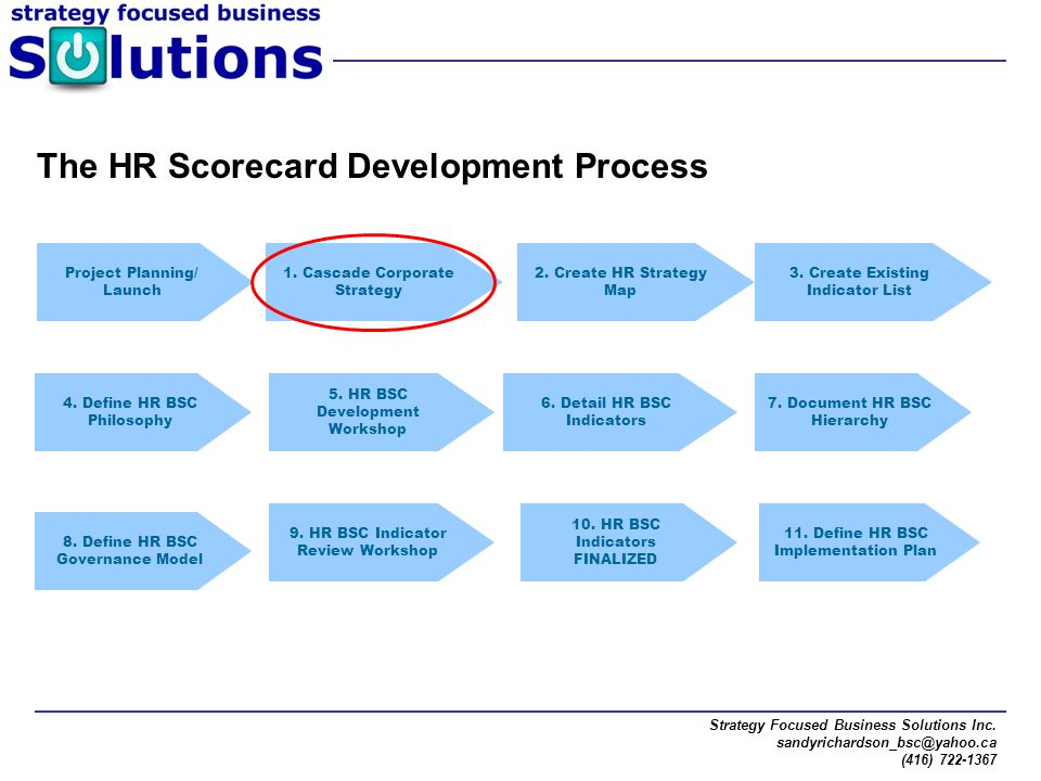 The HR Scorecard Development Process