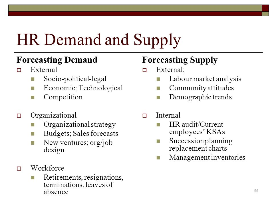 HR Demand and Supply Forecasting Demand Forecasting Supply External