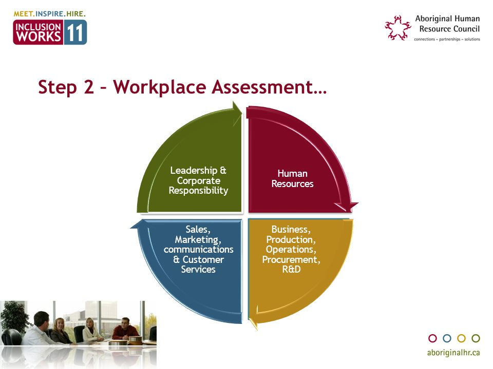 Step 2 – Workplace Assessment…