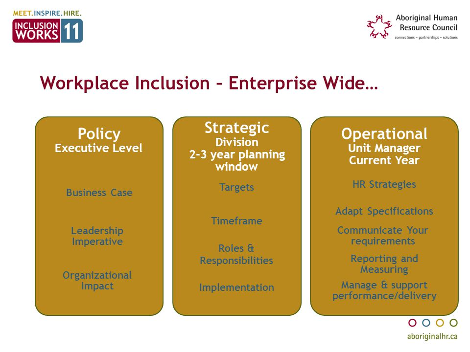 Workplace Inclusion – Enterprise Wide…